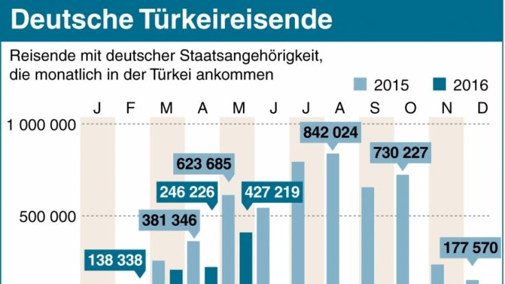 Immer weniger Deutsche wollen Urlaub in der Türkei machen. (Foto)
