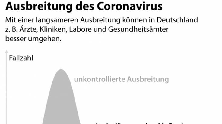 Welchen Unterschied machen die aktuellen Maßnahmen im Verlauf der Coronavirus-Pandemie? (Foto)