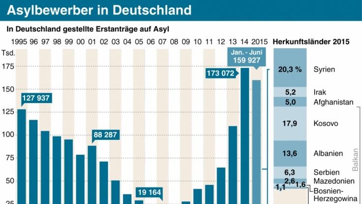 Asylbewerber in Deutschland.