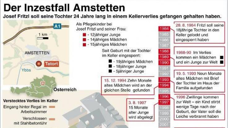 Der Inzestfall von Amstetten: Eine Chronologie.