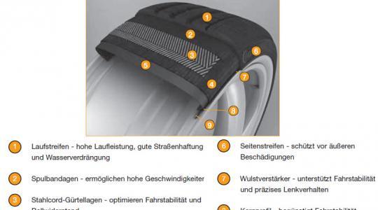 «Die Grundlage jedes Reifens bildet eine Mischung aus natürlichem und künstlich hergestelltem Kautschuk», erläutert Carsten Bitzhenner vom Reifenhersteller Goodyear in Köln. (Foto)