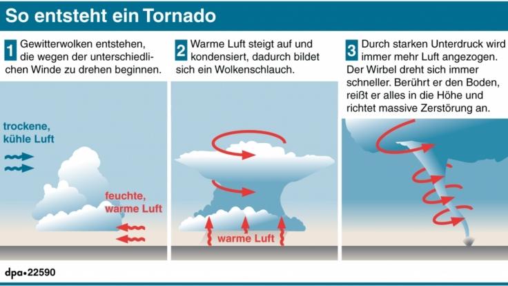 Wirbelstürme entstehen vorrangig in den USA.