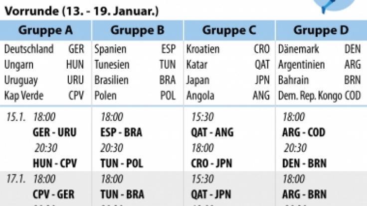 Der Spielplan und die Gruppenübersicht zur Handball-WM 2021.