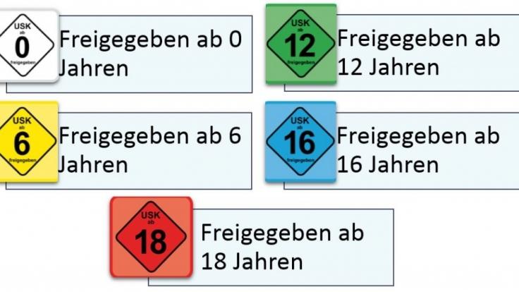 Die Einstufung in Abstimmung mit dem Jugendschutzgesetz. (Foto)